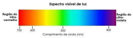 Resultado de imagem para espectro de luz