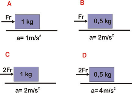 Exemplos da 2a Lei de Newton