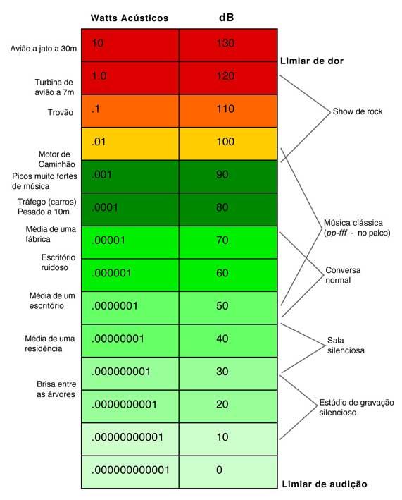 e7767b395 Qualidades fisiológicas do som (continuação)